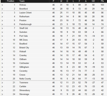 final league one table